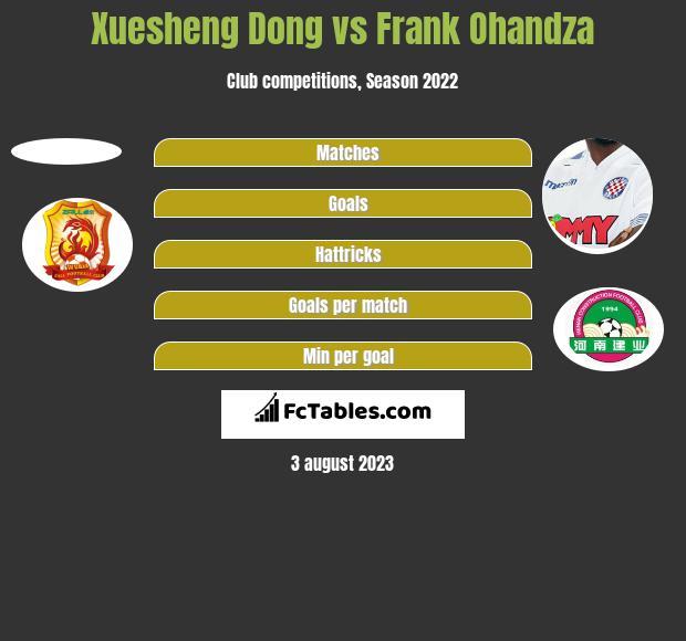 Xuesheng Dong vs Frank Ohandza h2h player stats