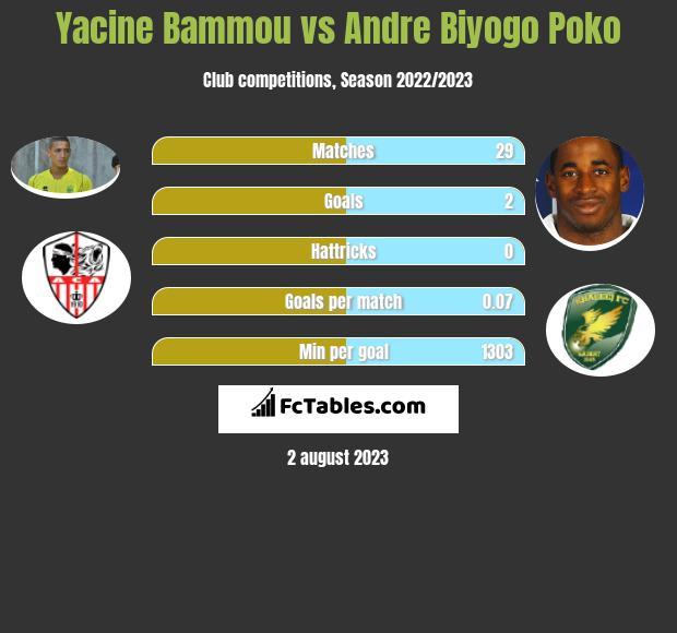 Yacine Bammou vs Andre Biyogo Poko infographic