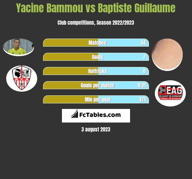 Yacine Bammou vs Baptiste Guillaume h2h player stats
