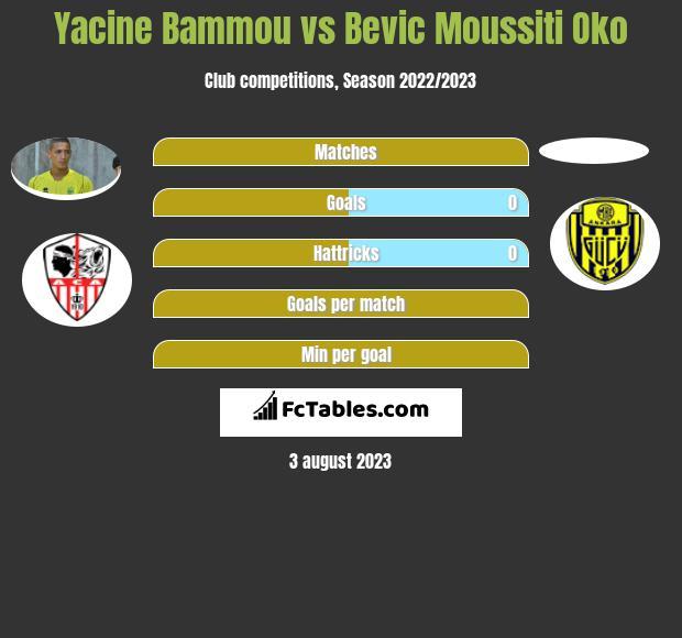 Yacine Bammou vs Bevic Moussiti Oko h2h player stats