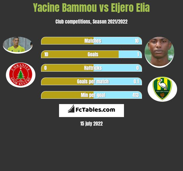 Yacine Bammou vs Eljero Elia infographic