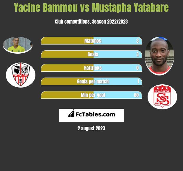 Yacine Bammou vs Mustapha Yatabare infographic