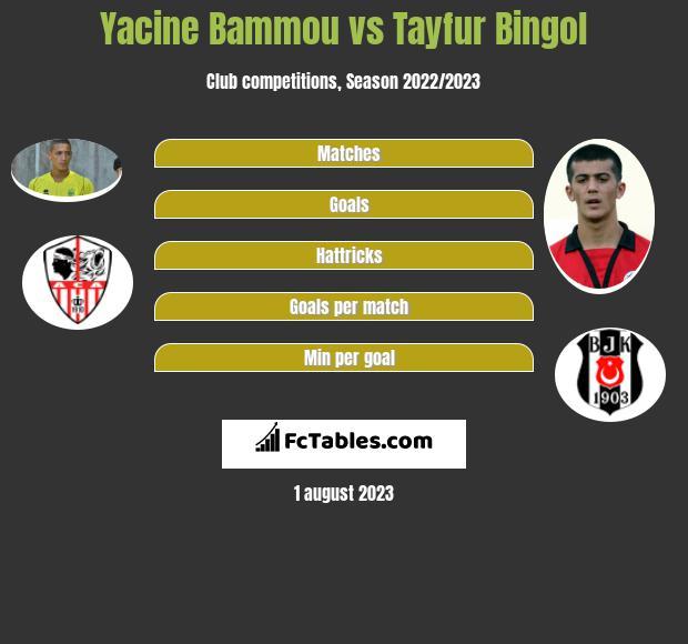 Yacine Bammou vs Tayfur Bingol infographic