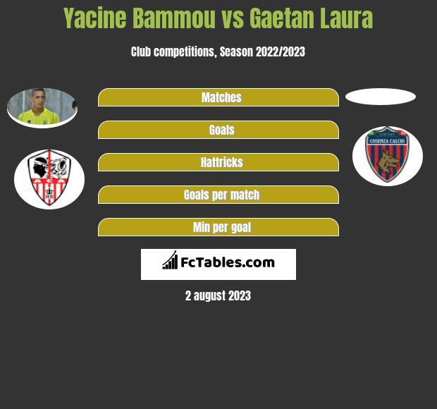 Yacine Bammou vs Gaetan Laura infographic