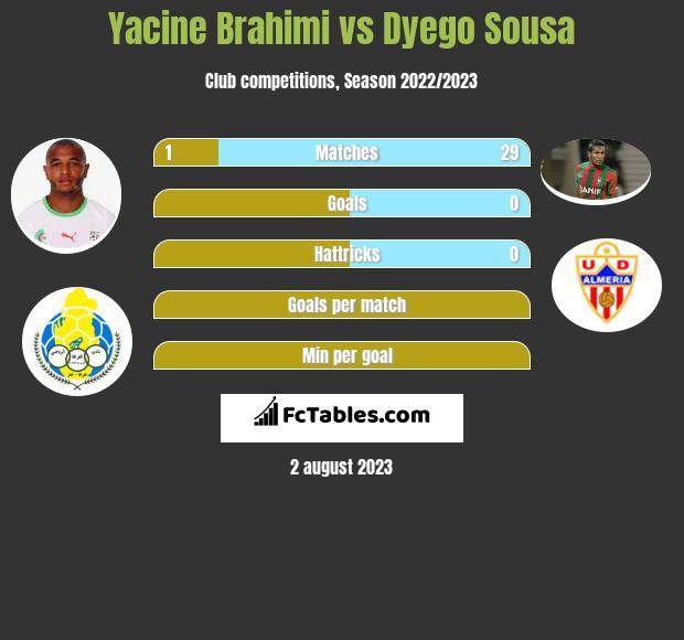Yacine Brahimi vs Dyego Sousa infographic