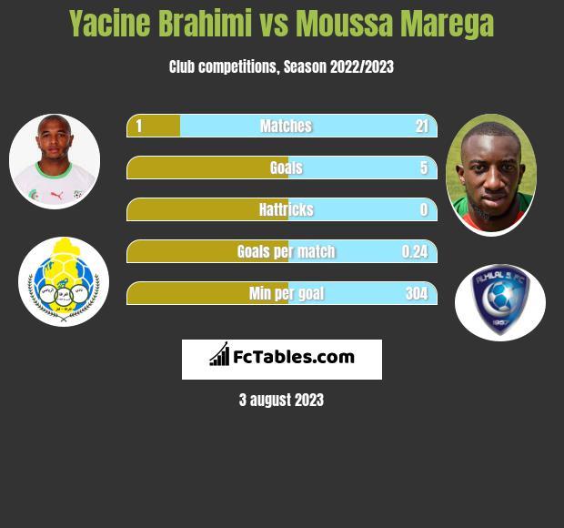 Yacine Brahimi vs Moussa Marega infographic