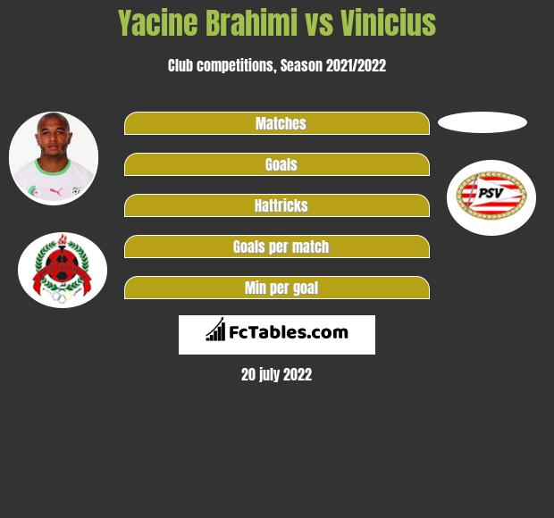 Yacine Brahimi vs Vinicius infographic