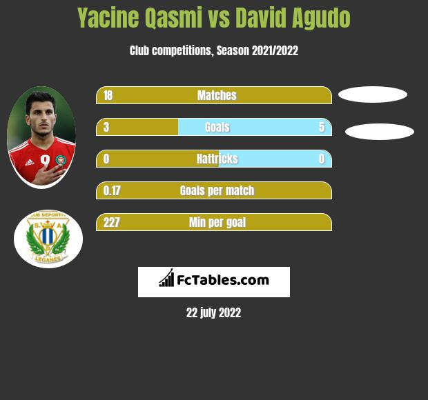 Yacine Qasmi vs David Agudo h2h player stats
