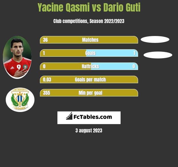 Yacine Qasmi vs Dario Guti h2h player stats