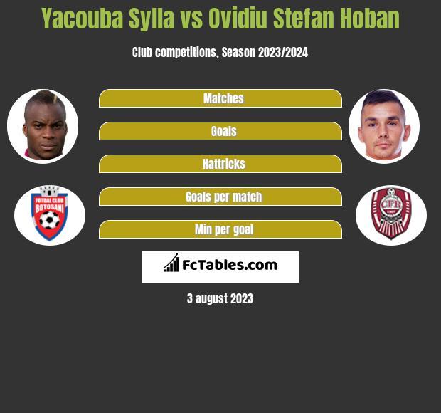 Yacouba Sylla vs Ovidiu Stefan Hoban infographic