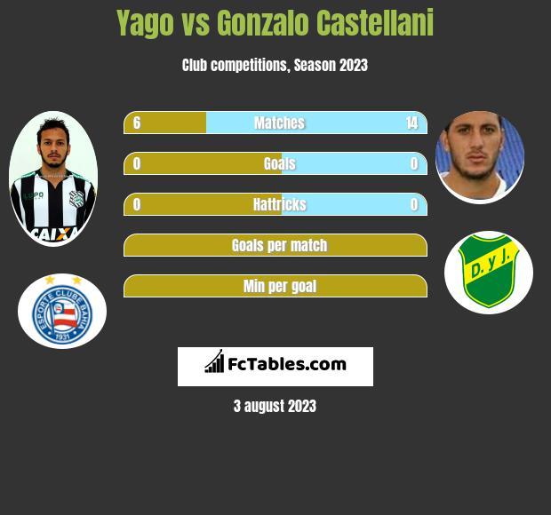 Yago vs Gonzalo Castellani infographic