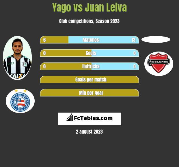 Yago vs Juan Leiva infographic