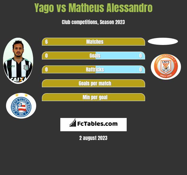 Yago vs Matheus Alessandro infographic