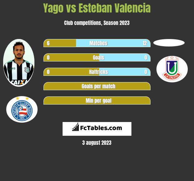 Yago vs Esteban Valencia infographic