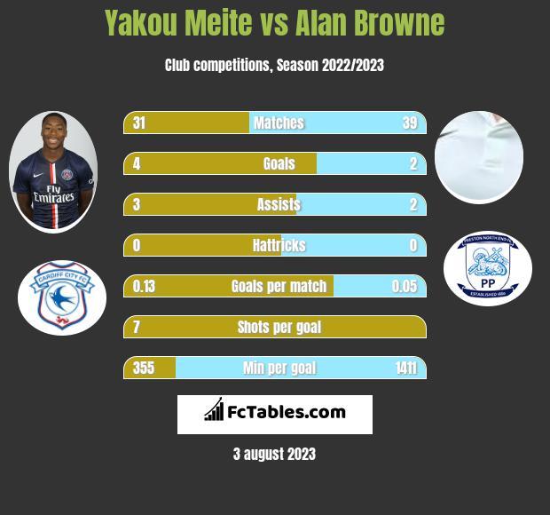 Yakou Meite vs Alan Browne h2h player stats