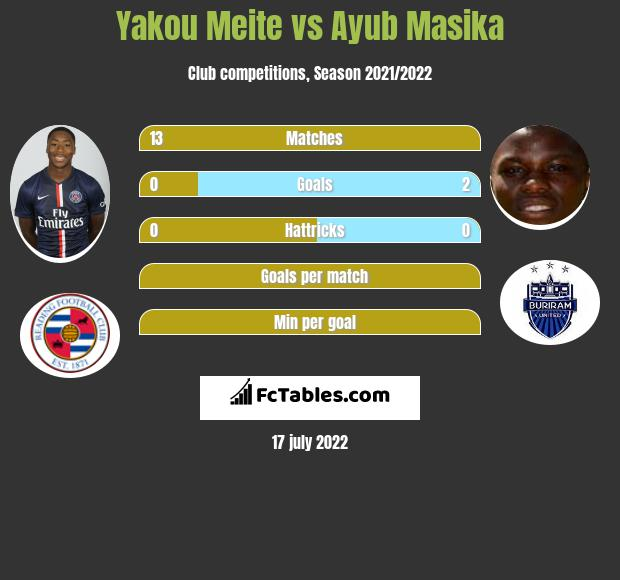 Yakou Meite infographic statistics for Reading
