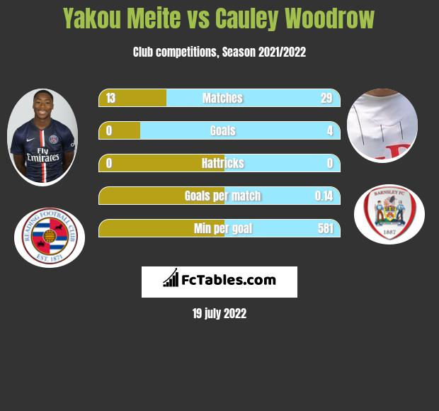 Yakou Meite vs Cauley Woodrow h2h player stats