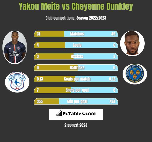 Yakou Meite vs Cheyenne Dunkley infographic