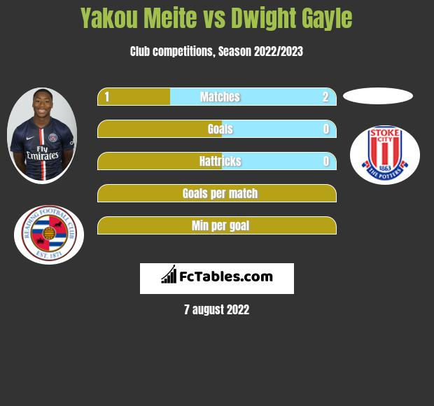 Yakou Meite vs Dwight Gayle h2h player stats