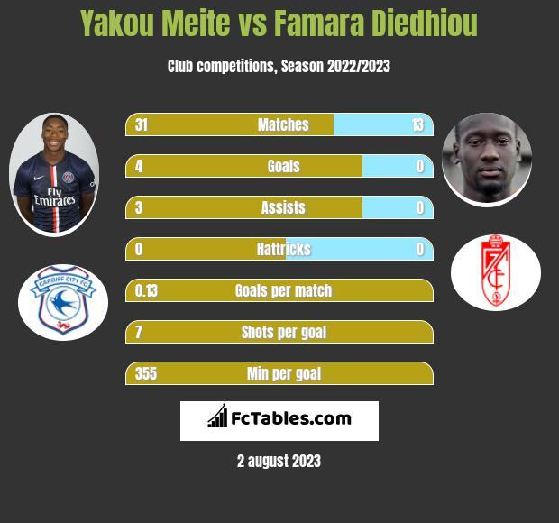Yakou Meite vs Famara Diedhiou h2h player stats