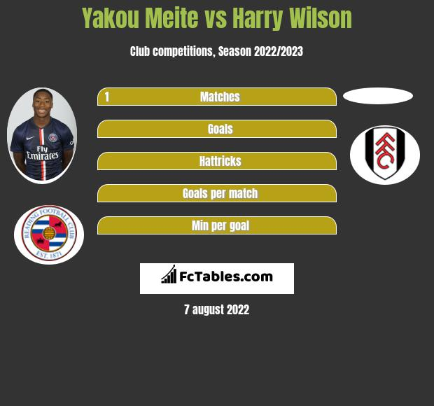 Yakou Meite vs Harry Wilson h2h player stats