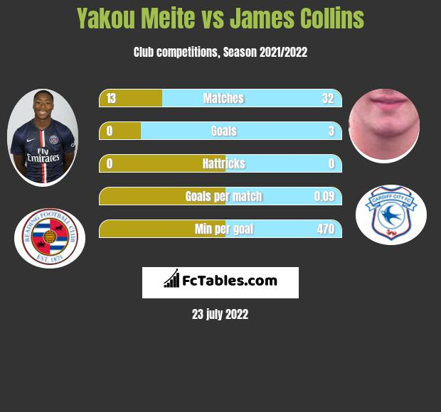 Yakou Meite vs James Collins h2h player stats