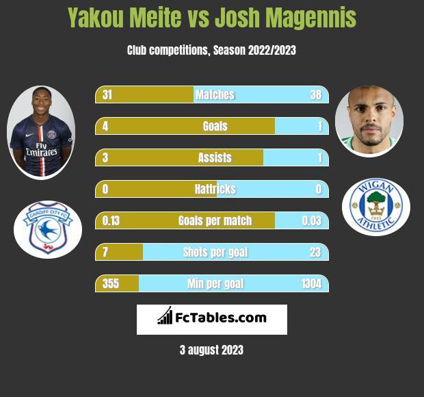 Yakou Meite vs Josh Magennis h2h player stats