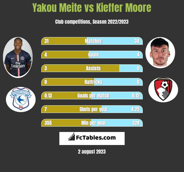 Yakou Meite vs Kieffer Moore h2h player stats