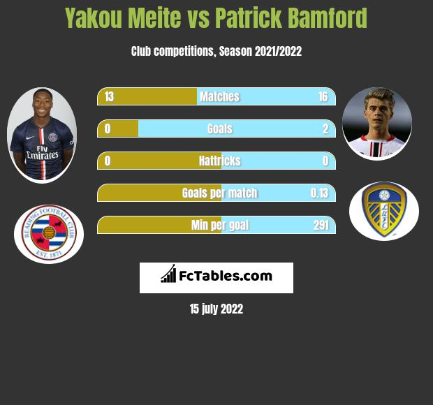 Yakou Meite vs Patrick Bamford h2h player stats
