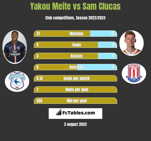 Yakou Meite vs Sam Clucas infographic