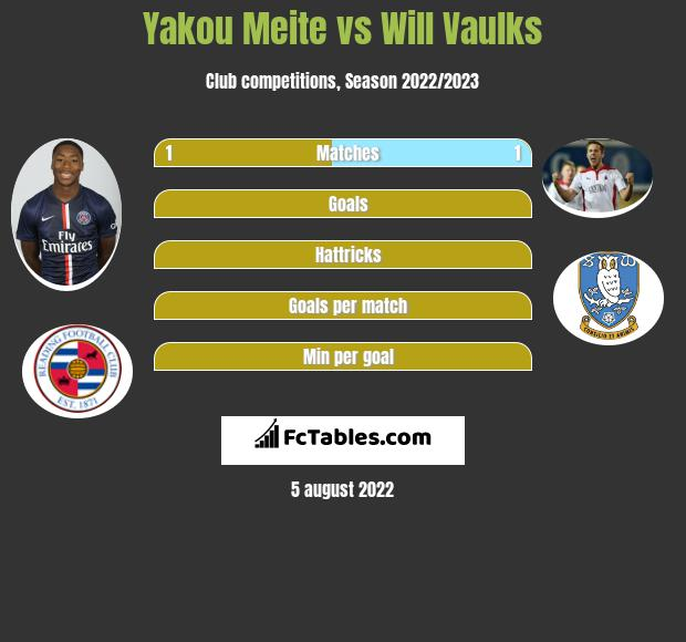 Yakou Meite vs Will Vaulks h2h player stats
