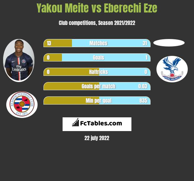 Yakou Meite vs Eberechi Eze h2h player stats