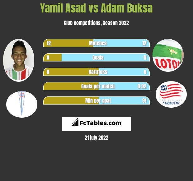 Yamil Asad vs Adam Buksa infographic