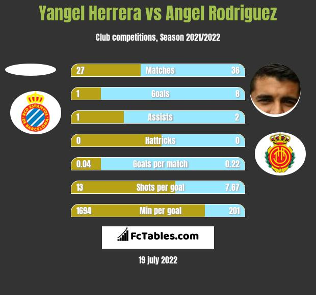 Yangel Herrera vs Angel Rodriguez h2h player stats