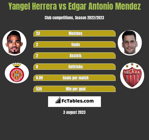 Yangel Herrera vs Edgar Antonio Mendez h2h player stats