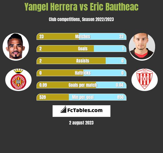 Yangel Herrera vs Eric Bautheac h2h player stats