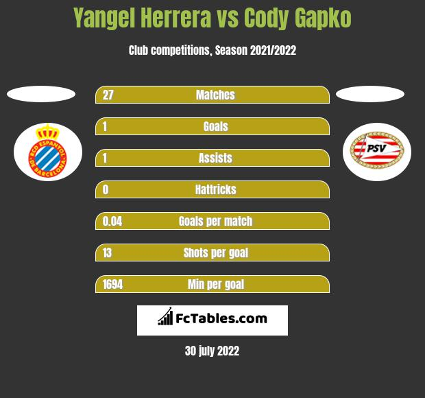 Yangel Herrera vs Cody Gapko h2h player stats