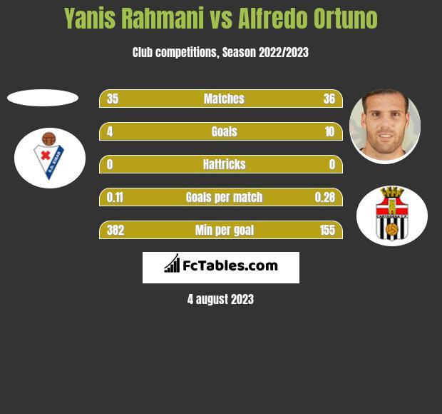Yanis Rahmani vs Alfredo Ortuno h2h player stats