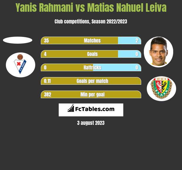 Yanis Rahmani vs Matias Nahuel Leiva h2h player stats