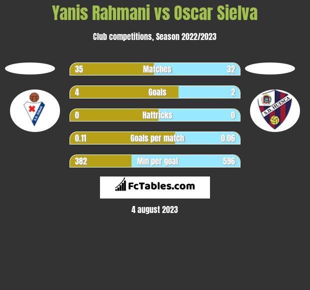 Yanis Rahmani vs Oscar Sielva h2h player stats
