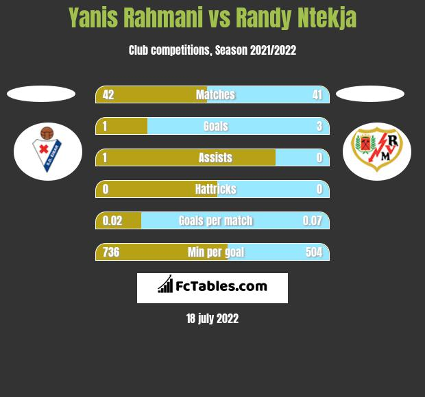 Yanis Rahmani vs Randy Ntekja h2h player stats