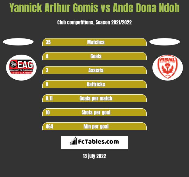Yannick Arthur Gomis vs Ande Dona Ndoh h2h player stats