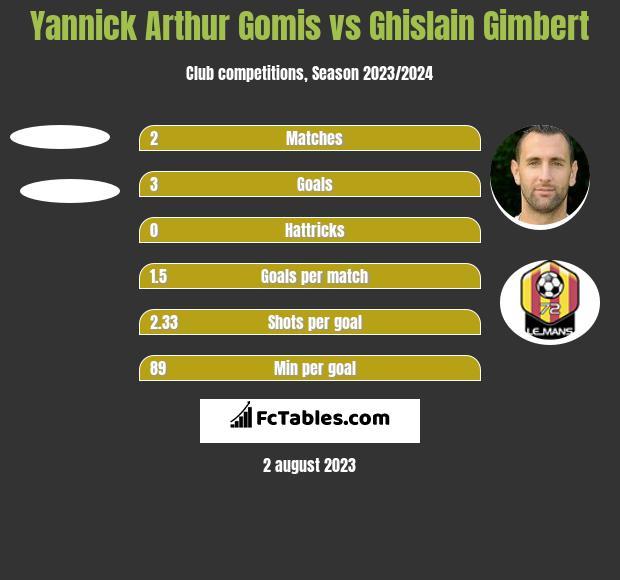 Yannick Arthur Gomis vs Ghislain Gimbert h2h player stats