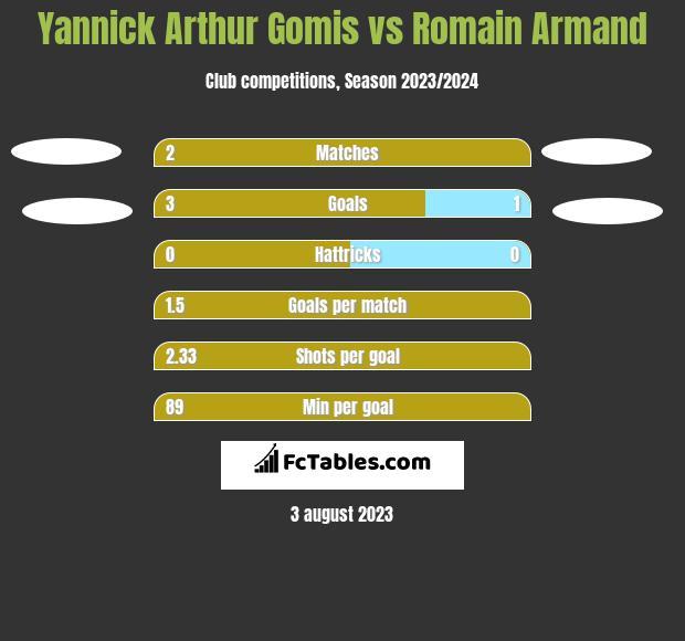 Yannick Arthur Gomis vs Romain Armand h2h player stats