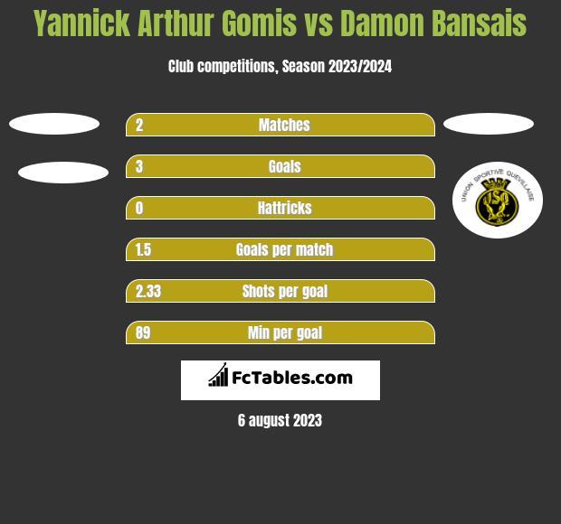 Yannick Arthur Gomis vs Damon Bansais h2h player stats