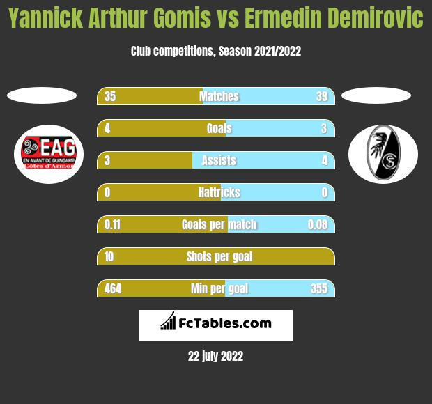 Yannick Arthur Gomis vs Ermedin Demirovic h2h player stats