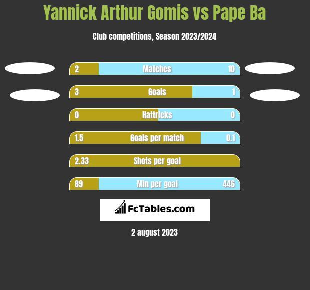 Yannick Arthur Gomis vs Pape Ba h2h player stats