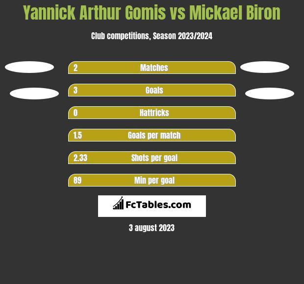 Yannick Arthur Gomis vs Mickael Biron h2h player stats