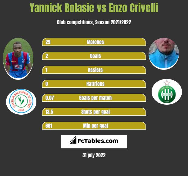 Yannick Bolasie infographic statistics for Sporting Lizbona