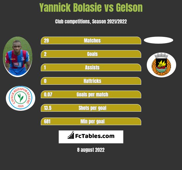 Yannick Bolasie vs Gelson infographic